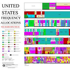 US frequency allocation
