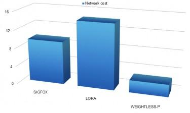 chart: lpwan technologies network cost simulation