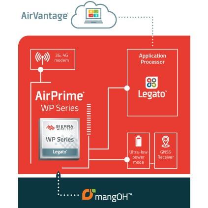 Sierra Wireless AirPrime WP + mangOH diagram