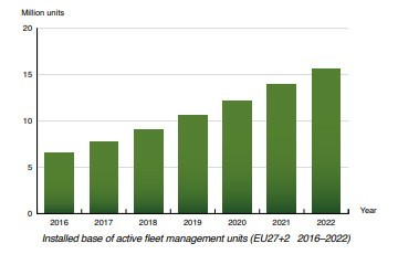 Berg Insight chart: active fleet management units EU 2016-2022