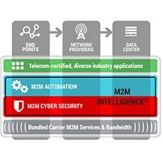 M2Mi Announces Enhanced M2M Intelligence® M2M and IoT Enterprise Cloud Platform