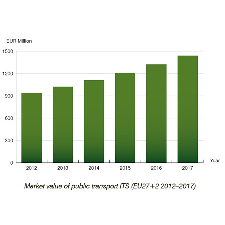 Public Transport ITS market value by Berg Insight
