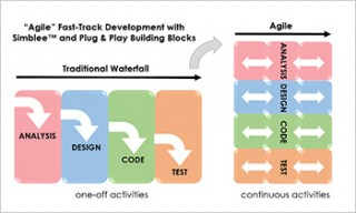Diagram: Heptagon agile development