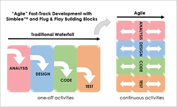 Diagram: Heptagon agile development