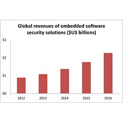 revenues embedded software security solutions