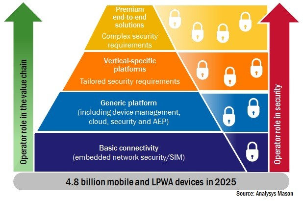 Analysys Mason chart: operators and IoT security