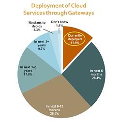 cloud through gateways diagram by VDC Research