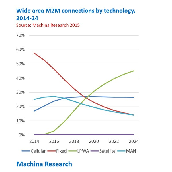 wide area m2m connections by technologies