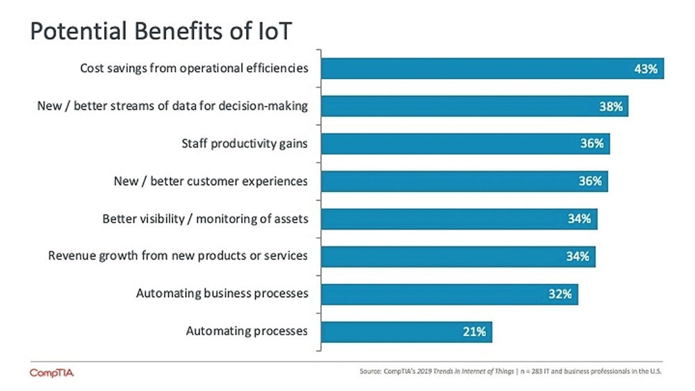 Chart: potential benefits of IoT (source: CompTIA)