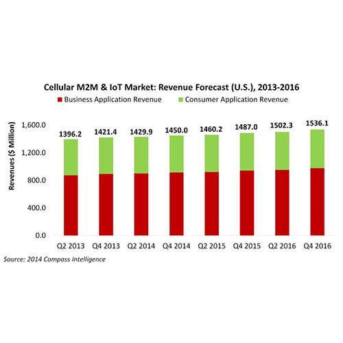 revenue forecast M2M & IoT US by Compass Intelligence