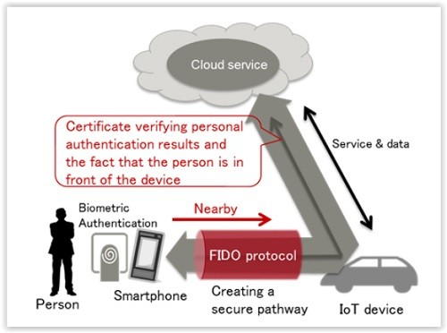 Fujitsu FIDO : Diagram of the authentication pathway