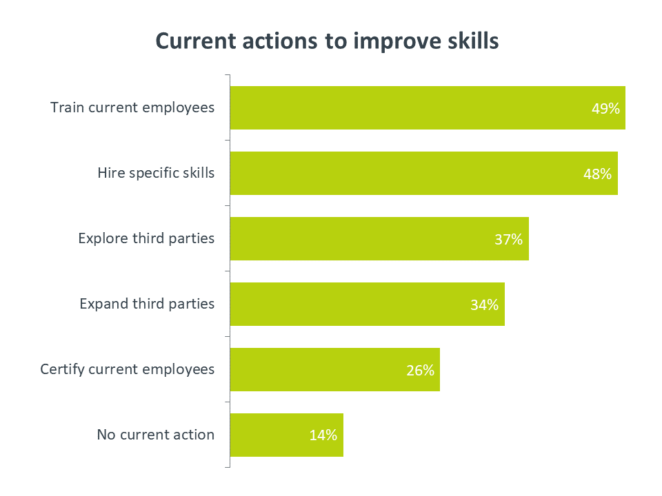 Chart: current actions to improve skills