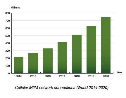 cellular m2m connections 2014-2020