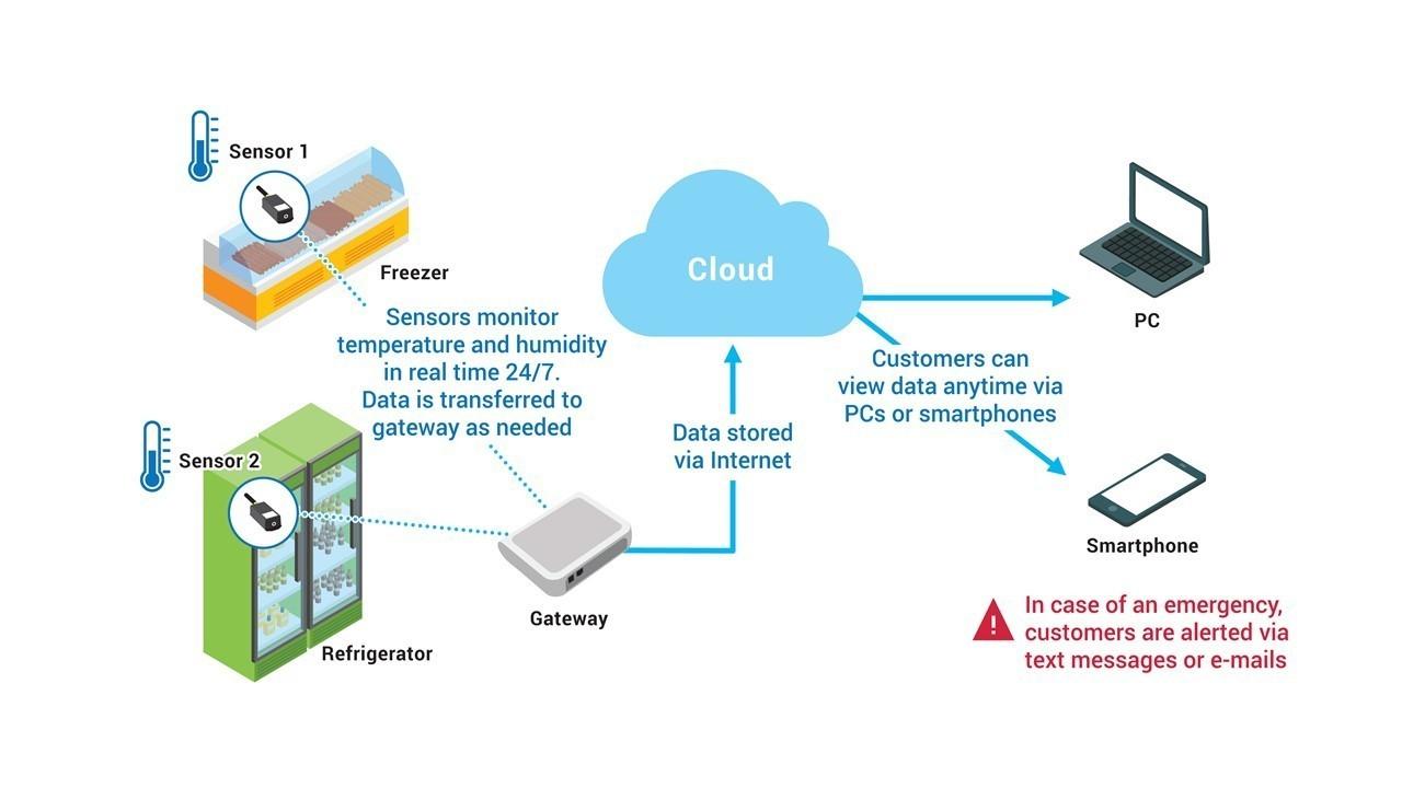 NTT DoCoMo fridge temperature monitoring
