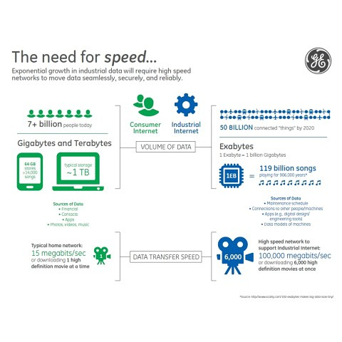 GE high-speed Internet chart