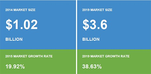 connected health US market highlights