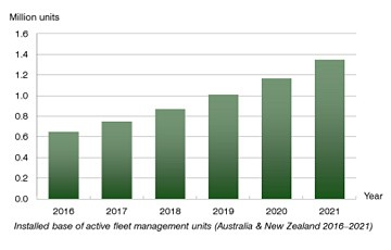 Berg Insight chart: number of active fleet management units in AU and NZ