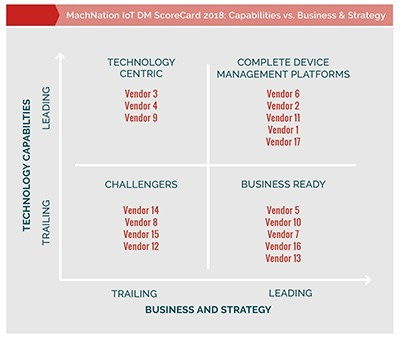 MachNation chart: IoT Device Management ScoreCard 2018