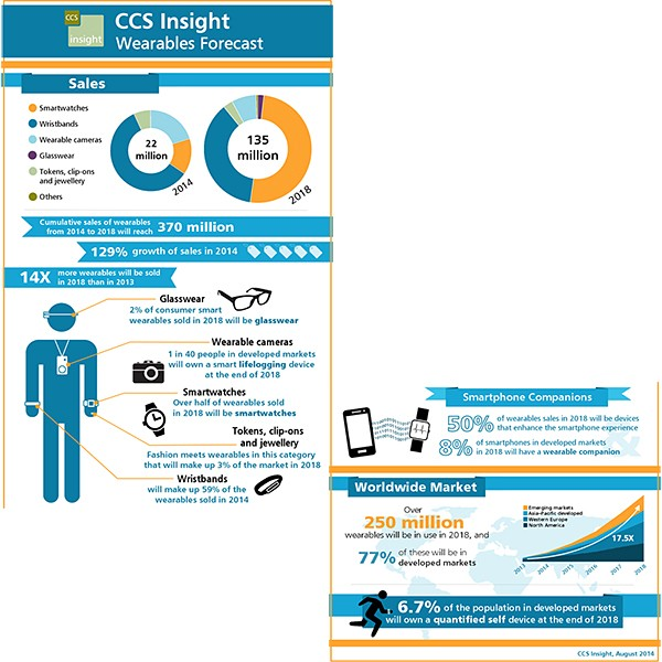 CCS Insight Wearables Forecasts