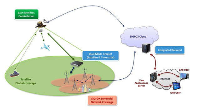 Diagram of the integrated satellite/terrestrial system architecture