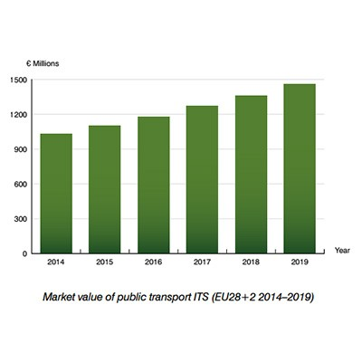 market value public transport ITS Europe by Berg Insight