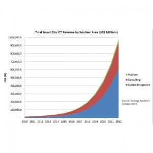 Chart: Total Smart City ICT revenue by solution area - 2010-2022