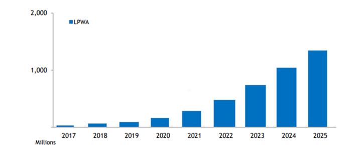 global LPWA connections penetration rate (2017-2025)