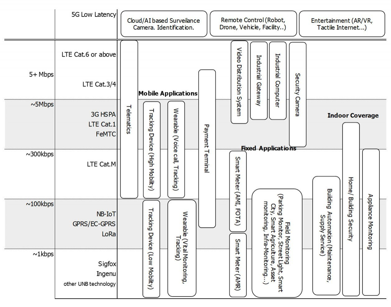 Chart : Matrix of Cellular/LPWA protocol and Application