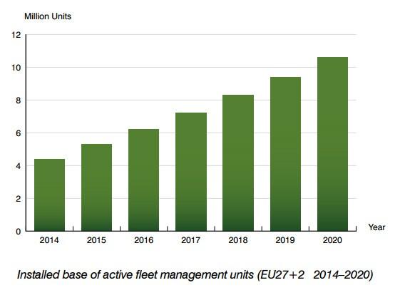 chart: installed base of active fleet management units Europe 2014-2020