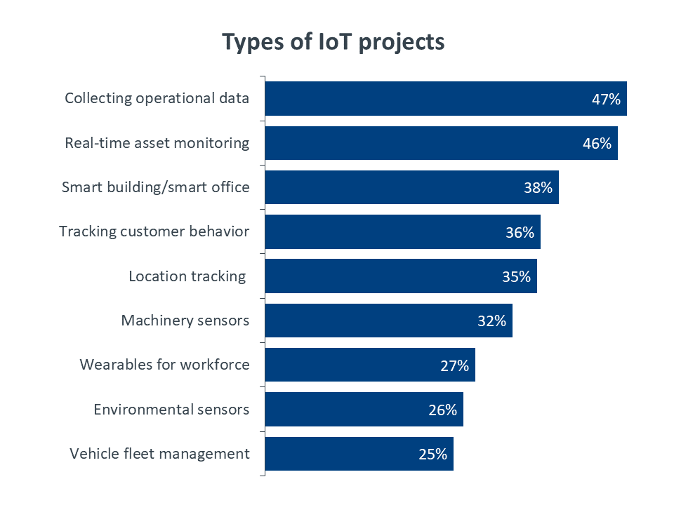 Chart: types of IoT projects