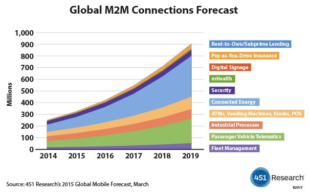 M2M Connections Forecast 2014-2019