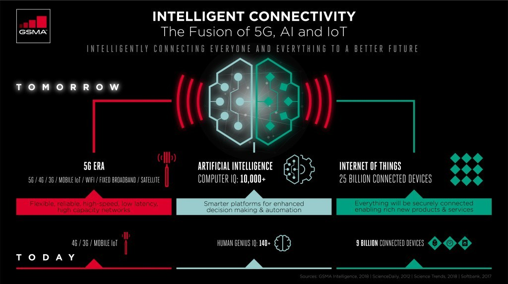 GSMA Intelligence infographic: Intelligent Connectivity