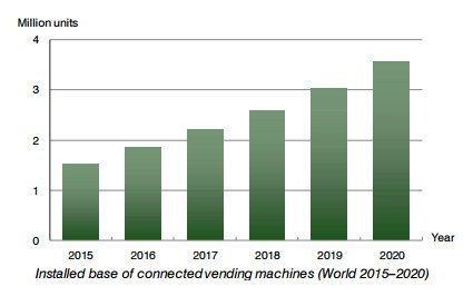 chart by Berg Insight : installed base of connected vending machines 2015-2020 (world)
