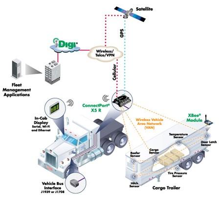 Digi Adds Iridium Satellite Connectivity to ConnectPort X5 R Rugged Gateway