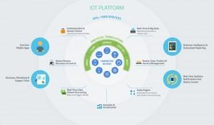 myDevices IoT platform diagram