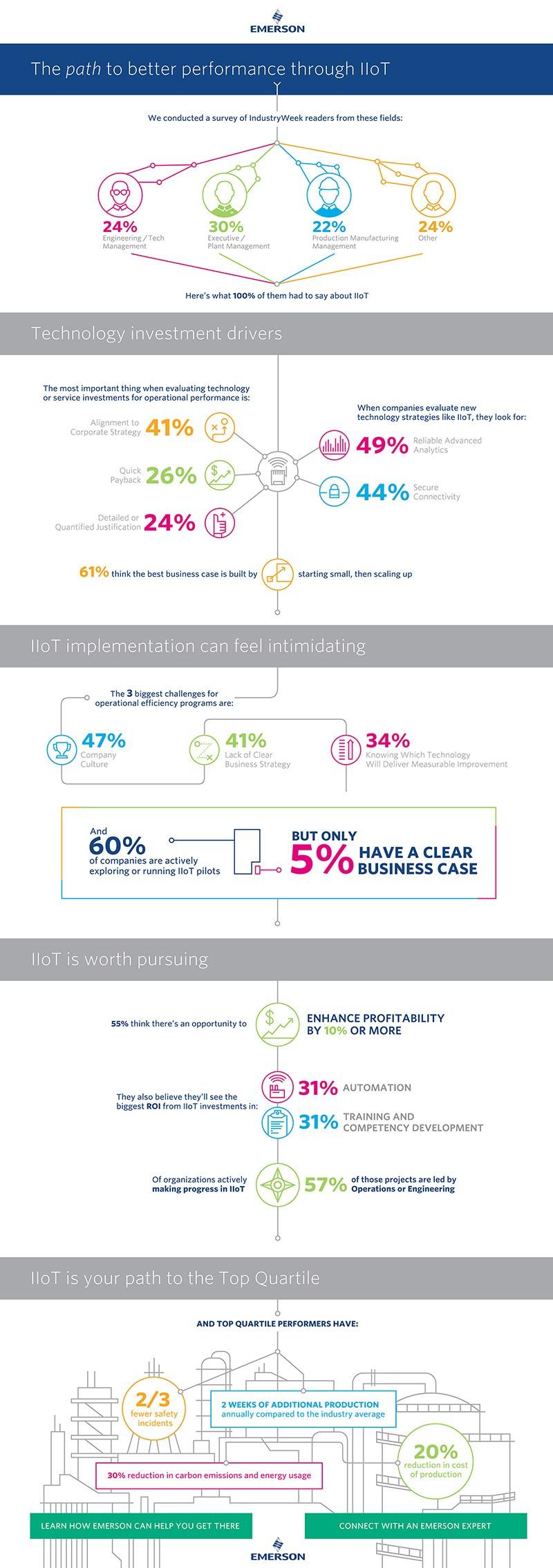 Emerson IIoT infographic