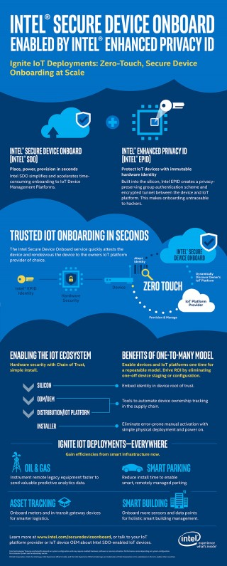 Intel SDO infographic