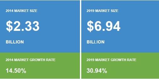 Chart: Smart Home UK market size