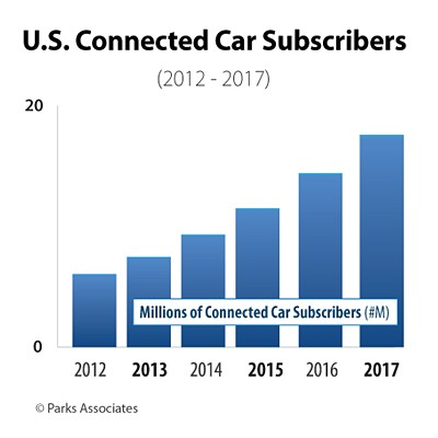 Connected cars driving consumer M2M market as number of subscribers with embedded vehicle connectivity to double in 2013-2016