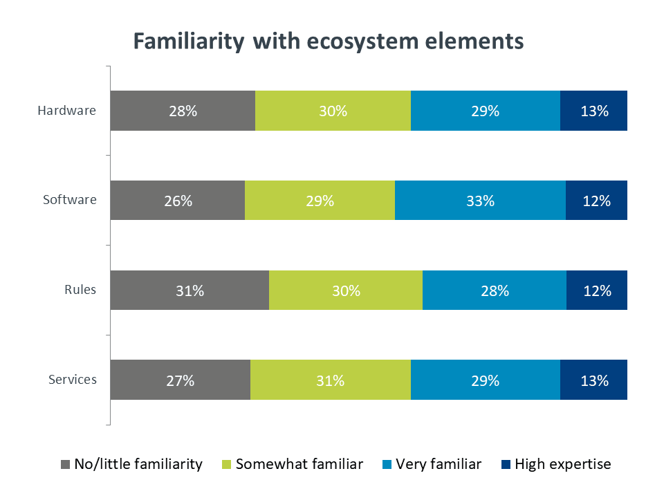 Chart: familiarity with ecosystem elements