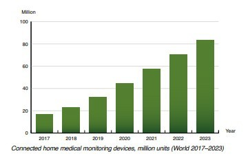 chart: connected home medical monitoring devices, Mu (World 2017-2023)