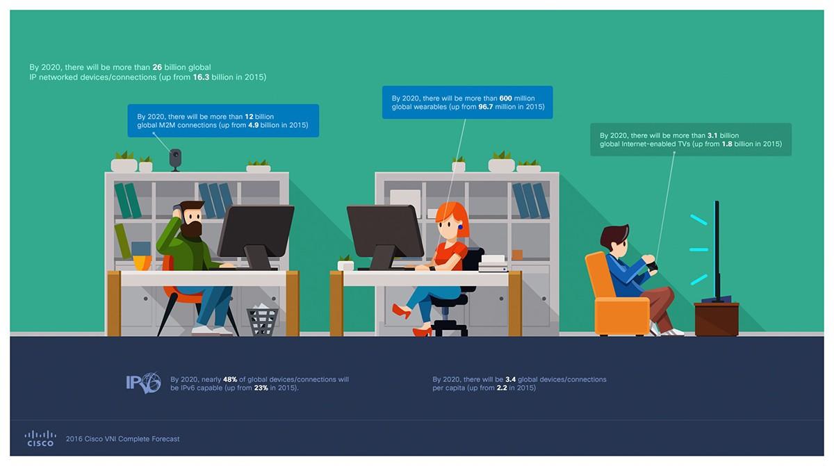 Cisco VNI IP traffic M2M infographic