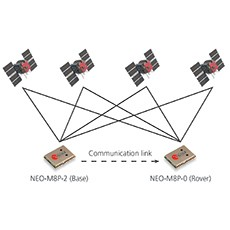 u-blox NEO-M8P GNSS module