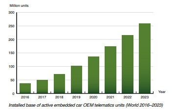 Berg Insight chart: installed base of active embedded car oem telematics units World 2016-2023