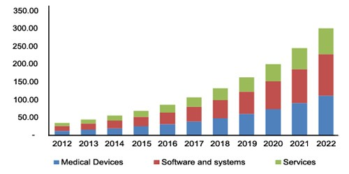 North America IoT in Healthcare Market Estimates and Forecasts, by Component, 2012 - 2022 (USD Billion)