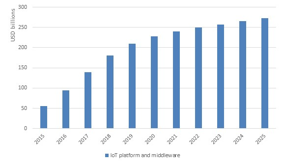 Global revenue opportunity for IoT platforms and middleware