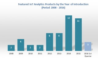 Chart: IoT analytics products introductions per year (2008-2016)