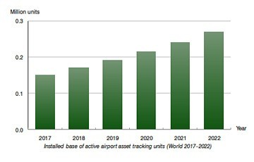 Berg Insight chart: installed base of active airport asset tracking units (World 2017-2022)