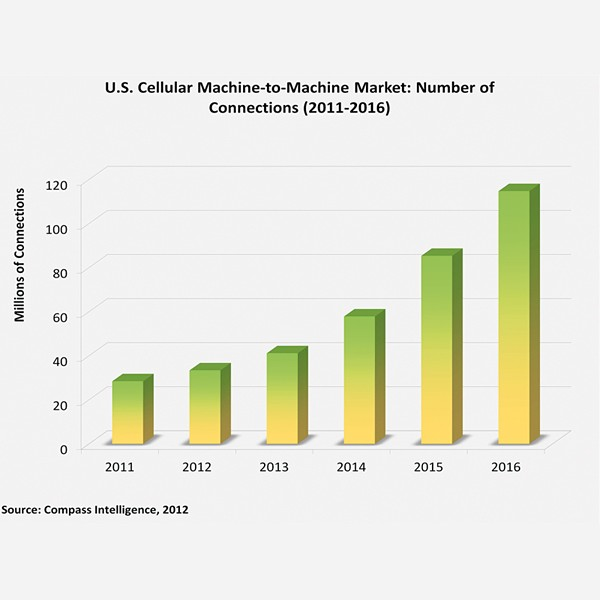 Chart: number of cellular M2M connections in the US over 2011-2016