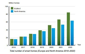 Berg Insight chart: total number of smart homes Europe and NAM 2016-2022